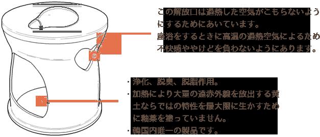 この解放口は過熱した空気がこもらないようにするためにあいています。座浴をするときに高温の過熱空気によるため不快感ややけどを負わないようにあります。・浄化、脱臭、脱脂作用。・加熱により大量の遠赤外線を放出する黄 土ならではの特性を最大限に生かすため に釉薬を塗っていません。・韓国内唯一の製品です。
